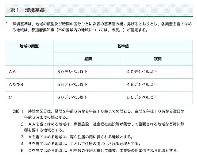 環境省の騒音の環境基準